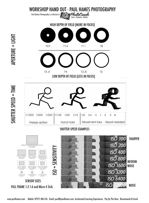 Using Manual Mode - An Infographic - Credit Paul Hames